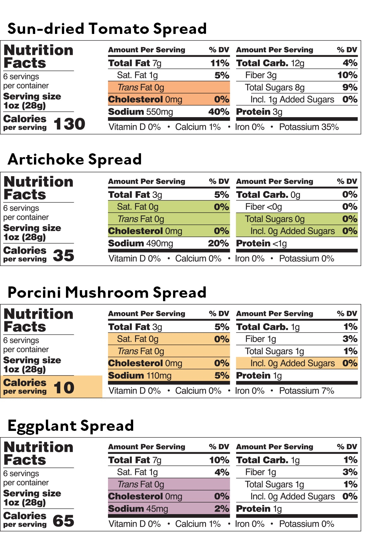 Vegetable Dips and Spreads Sampler — Nutritional table — Delicious & Sons