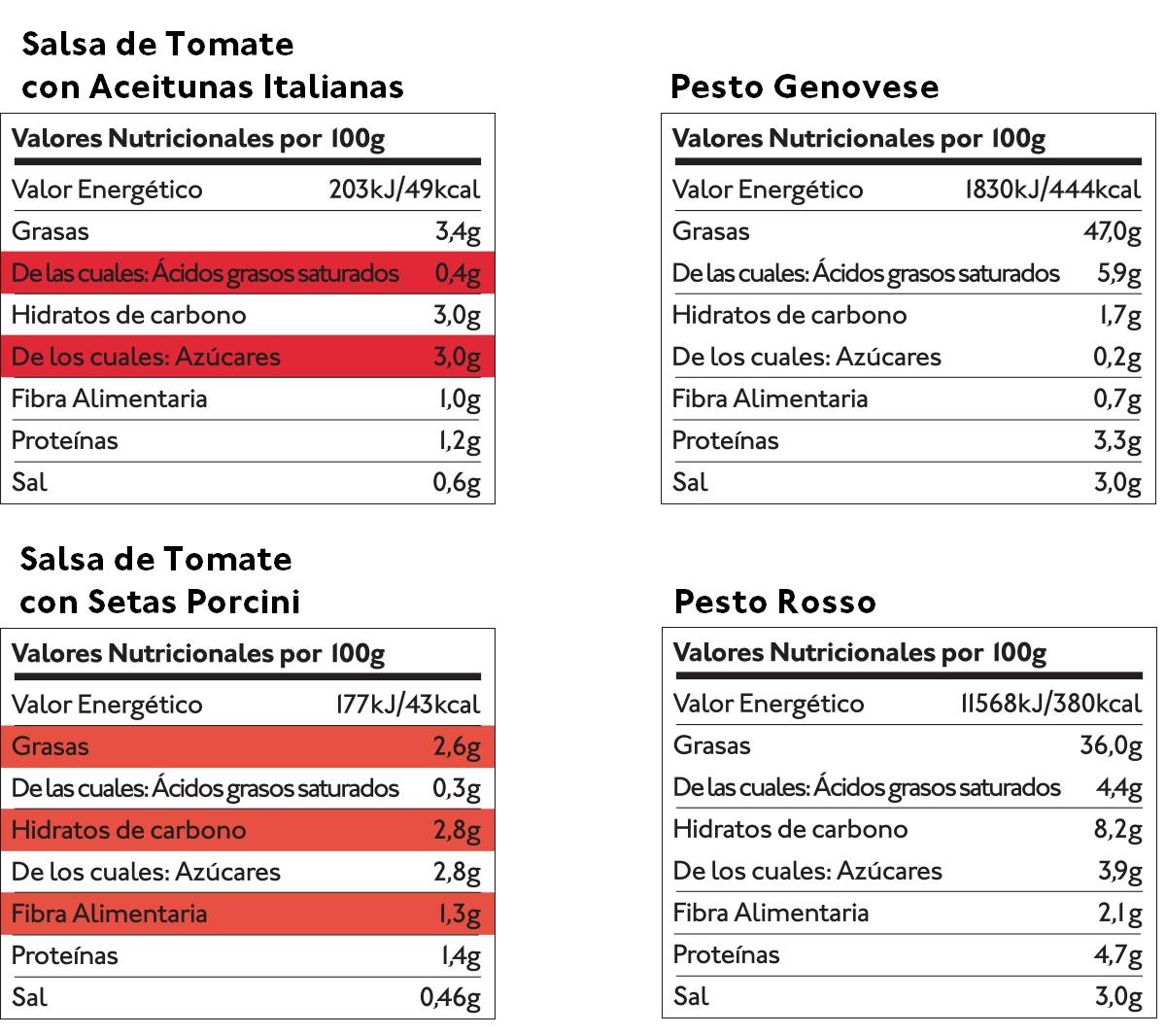 Pack de Salsas para Pasta (4 uds.) — Tabla nutricional — Delicious & Sons