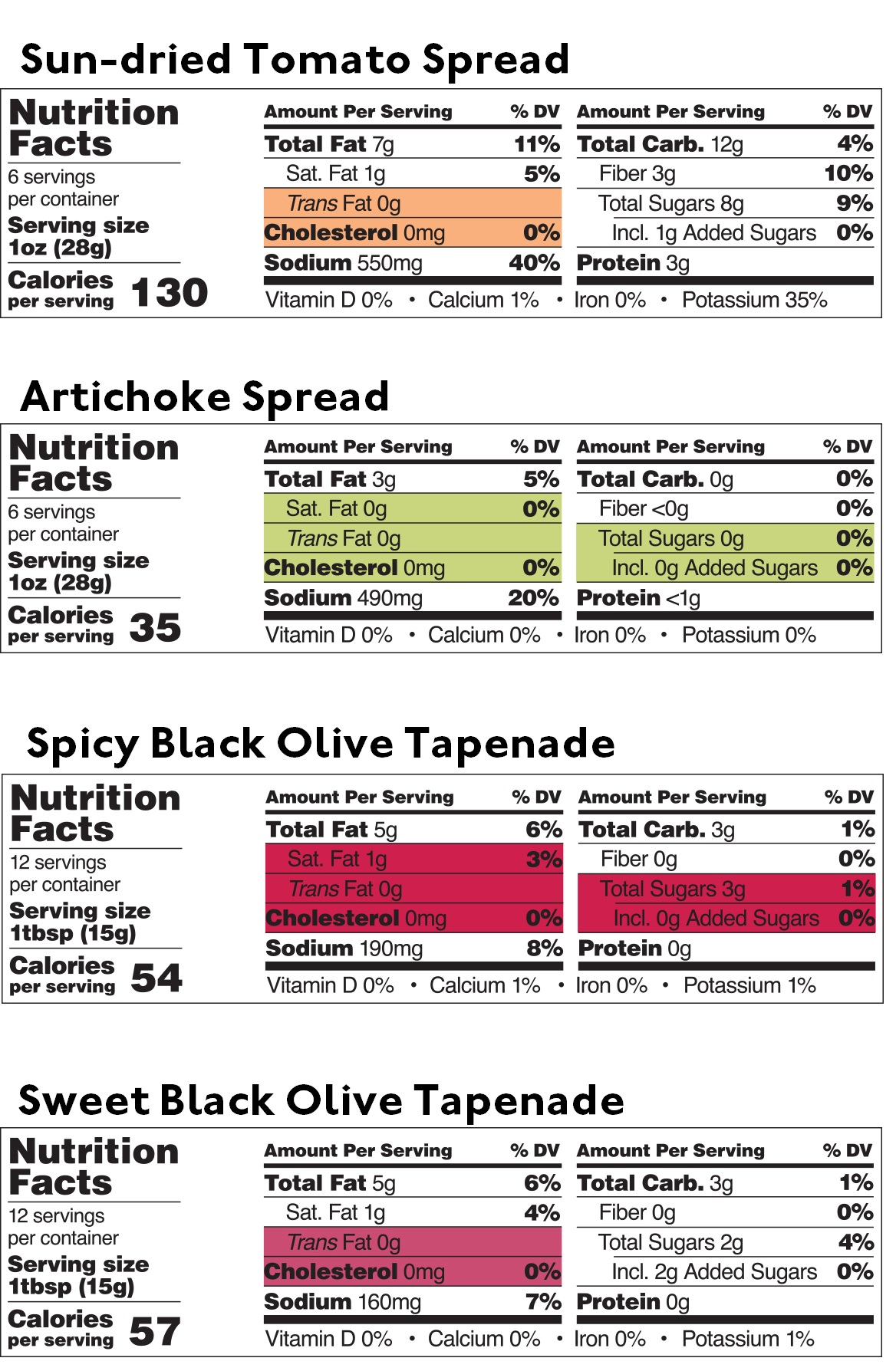 Mediterranean Dips and Spreads Sampler — Nutritional table — Delicious & Sons