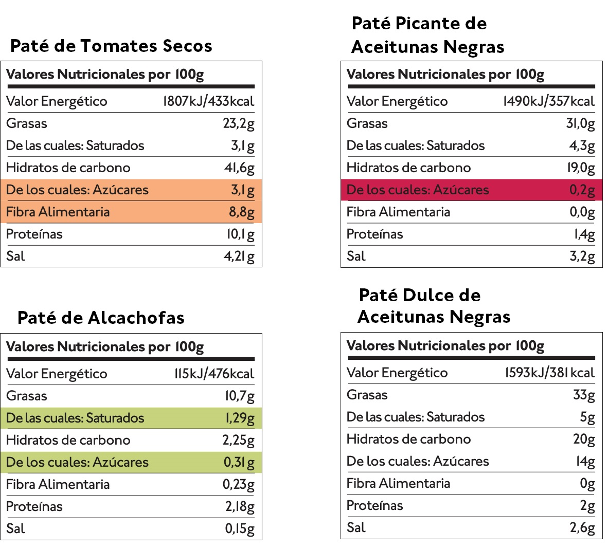 Pack Patés Mediterráneos (4 uds.) — Tabla nutricional — Delicious & Sons